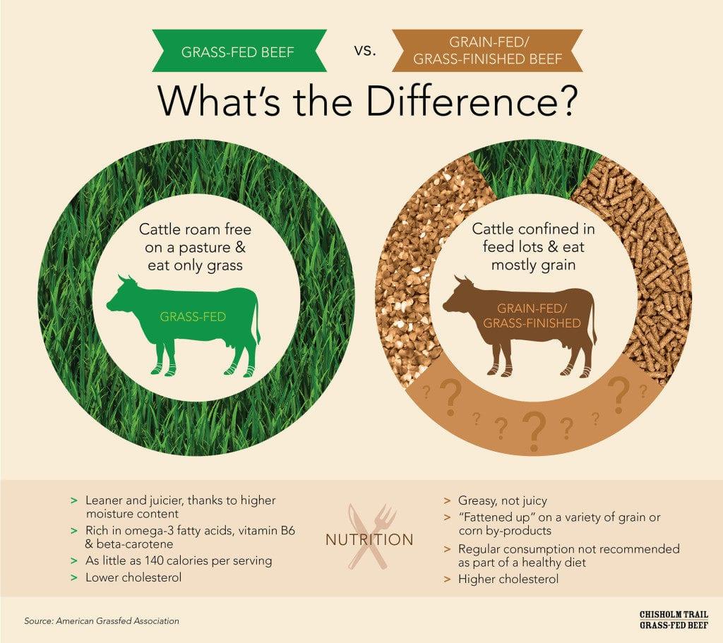 grassfed vs grainfed